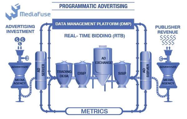 programmatic advertising data management platform